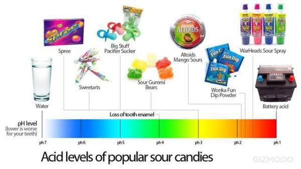 sour candies